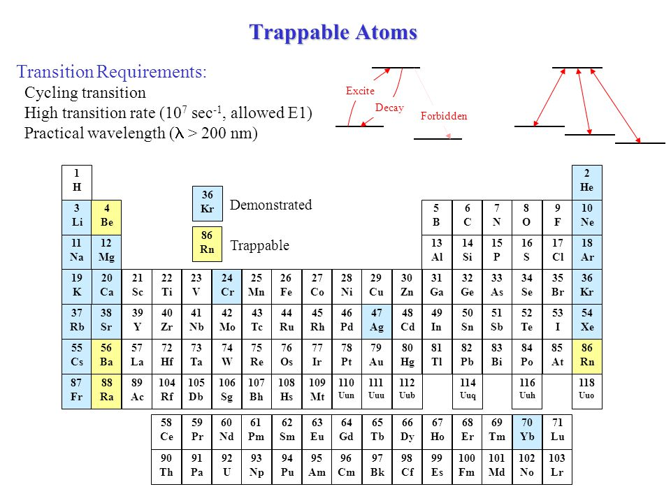 Transition Requirements: Cycling transition High transition rate (10 7 sec -1, allowed E1) Practical wavelength ( > 200 nm) Excite Decay Forbidden Trappable Atoms