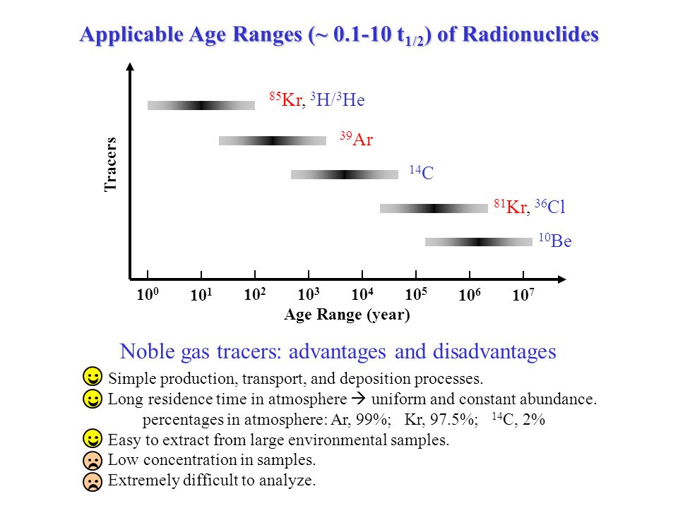 Applicable Age Ranges (~ 0.1-10 t 1/2 ) of Radionuclides Age Range (year) Tracers 10 0 10 1 10 2 10 3 10 4 10 5 10 6 14 C 81 Kr, 36 Cl 39 Ar 85 Kr, 3 H/ 3 He 10 7 10 Be Noble gas tracers: advantages and disadvantages Simple production, transport, and deposition processes.