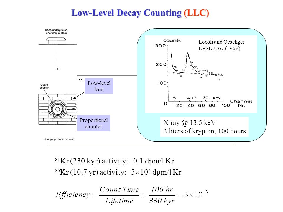 Low-Level Decay Counting (LLC) 81 Kr (230 kyr) activity: 0.1 dpm/l Kr 85 Kr (10.7 yr) activity: 3 10 4 dpm/l Kr X-ray @ 13.5 keV 2 liters of krypton, 100 hours Loosli and Oeschger EPSL 7, 67 (1969) Proportional counter Low-level lead