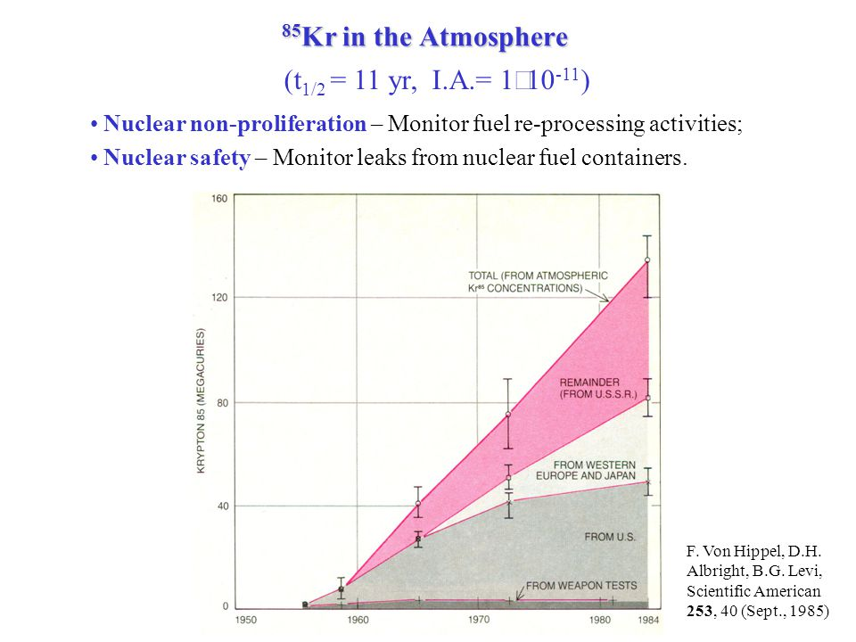 85 Kr in the Atmosphere Nuclear non-proliferation – Monitor fuel re-processing activities; Nuclear safety – Monitor leaks from nuclear fuel containers.