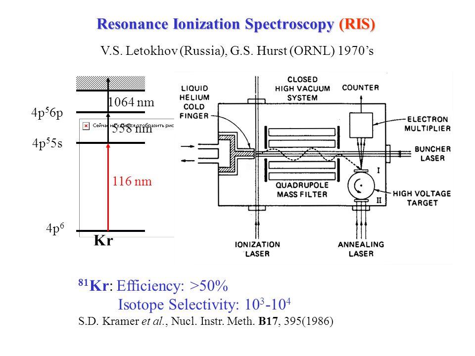Resonance Ionization Spectroscopy (RIS) 116 nm 558 nm 1064 nm 4p 6 4p 5 5s 4p 5 6p Kr 81 Kr: Efficiency: >50% Isotope Selectivity: 10 3 -10 4 S.D.