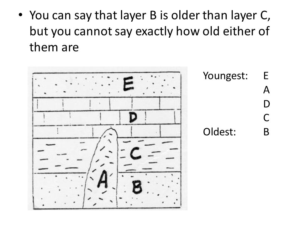 You can say that layer B is older than layer C, but you cannot say exactly how old either of them are Youngest: E A D C Oldest:B