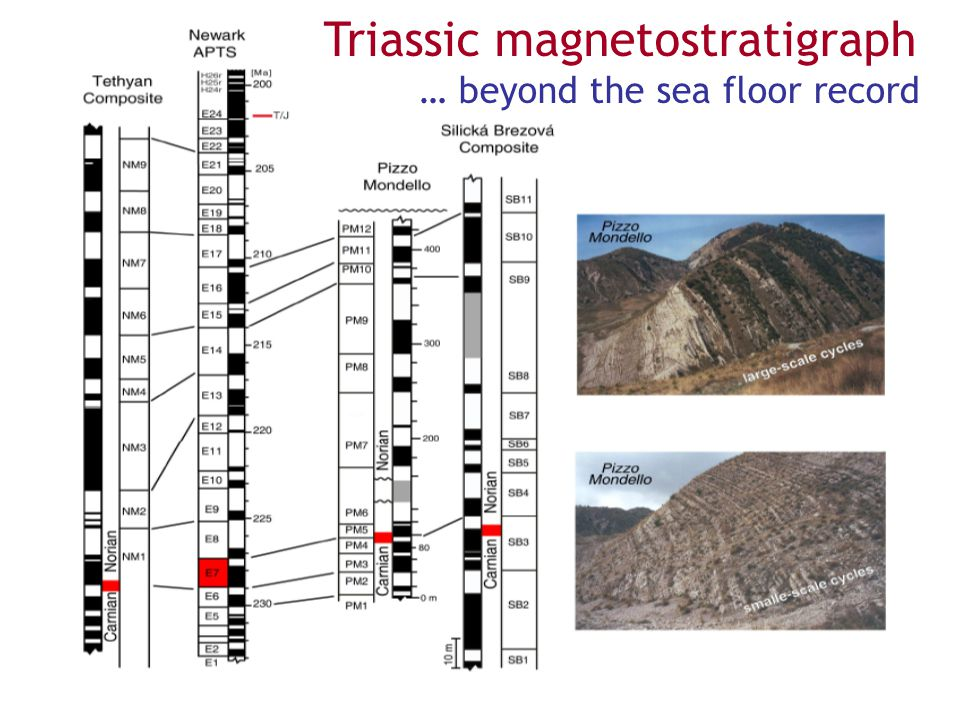 Triassic magnetostratigraph … beyond the sea floor record