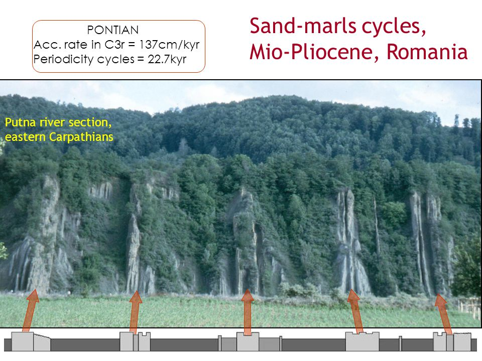 PONTIAN Acc. rate in C3r = 137cm/kyr Periodicity cycles = 22.7kyr Sand-marls cycles, Mio-Pliocene, Romania Putna river section, eastern Carpathians