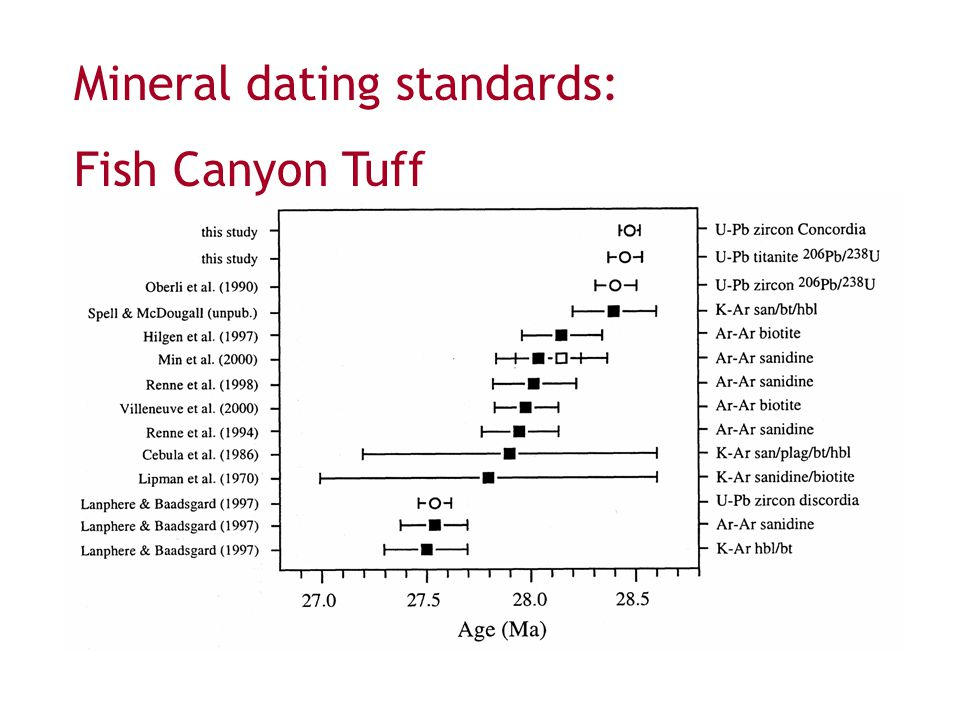 Mineral dating standards: Fish Canyon Tuff