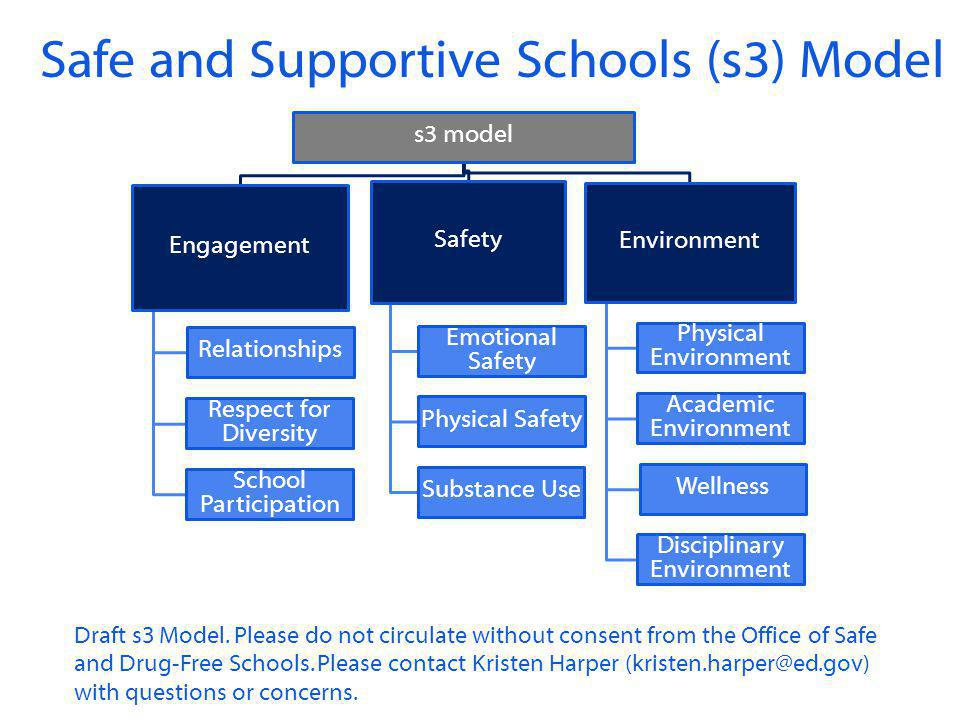 Safe and Supportive Schools (s3) Model s3 model Engagement Relationships Respect for Diversity School Participation Safety Emotional Safety Physical S