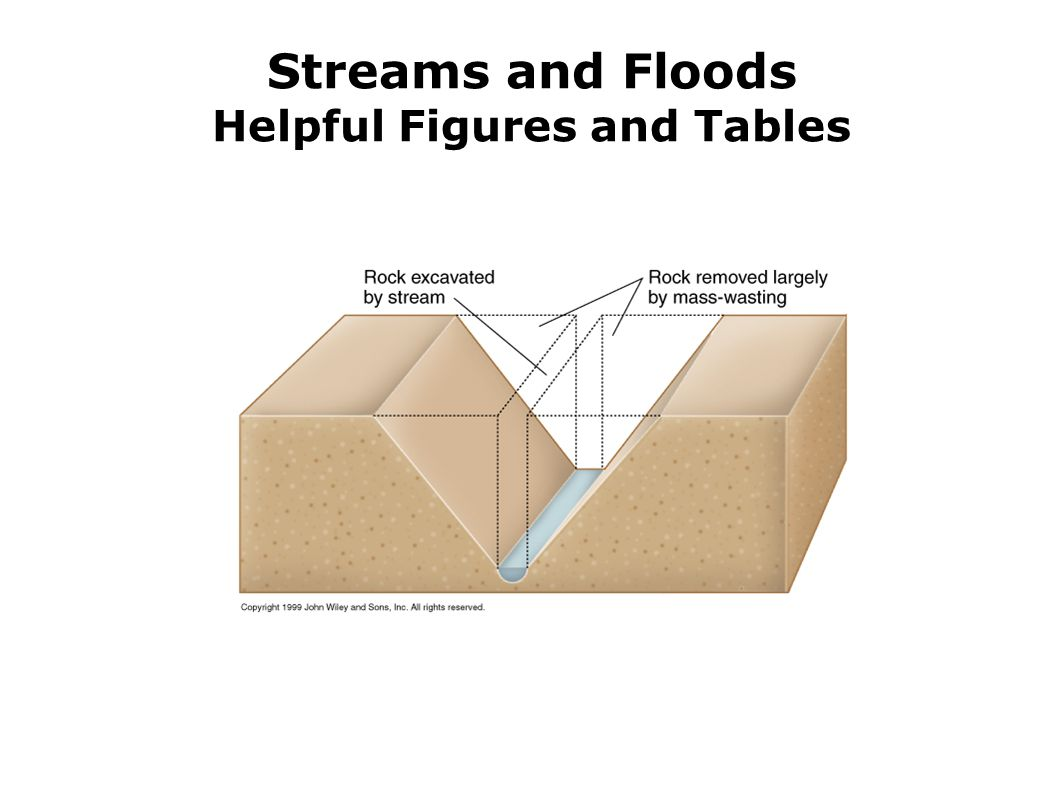 Streams and Floods Helpful Figures and Tables