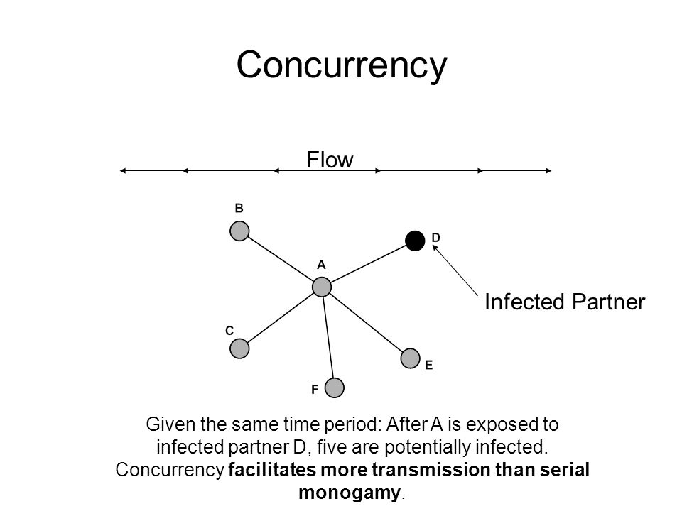 Concurrency Flow Infected Partner Given the same time period: After A is exposed to infected partner D, five are potentially infected.