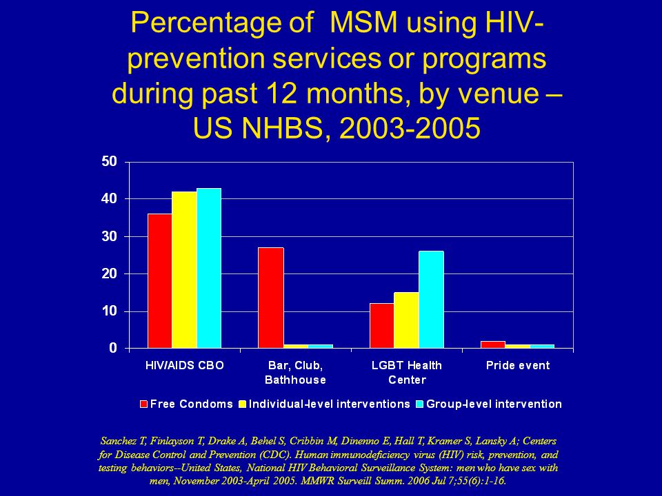 Percentage of MSM using HIV- prevention services or programs during past 12 months, by venue – US NHBS, Sanchez T, Finlayson T, Drake A, Behel S, Cribbin M, Dinenno E, Hall T, Kramer S, Lansky A; Centers for Disease Control and Prevention (CDC).
