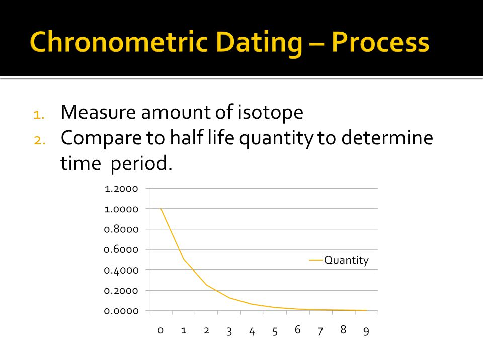 1. Measure amount of isotope 2. Compare to half life quantity to determine time period.