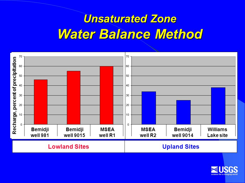 Unsaturated Zone Water Balance Method Lowland SitesUpland Sites Bemidji well 981 Bemidji well 9015 MSEA well R1 MSEA well R2 Bemidji well 9014 Williams Lake site Recharge, percent of precipitation
