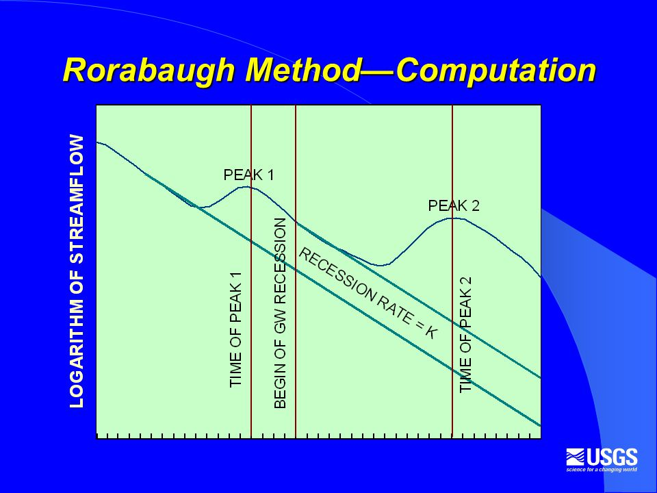 Rorabaugh MethodComputation