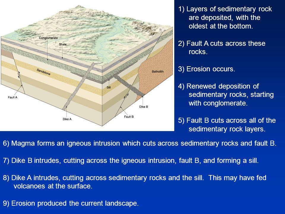 1) Layers of sedimentary rock are deposited, with the oldest at the bottom.