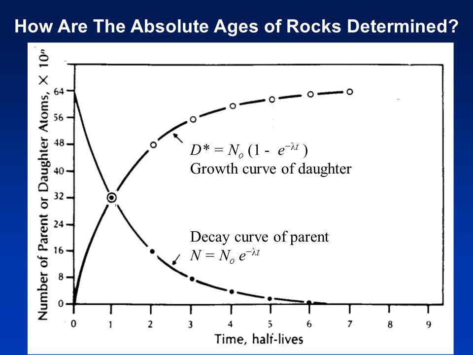 D* = N o (1 - e λt ) Growth curve of daughter Decay curve of parent N = N o e λt How Are The Absolute Ages of Rocks Determined