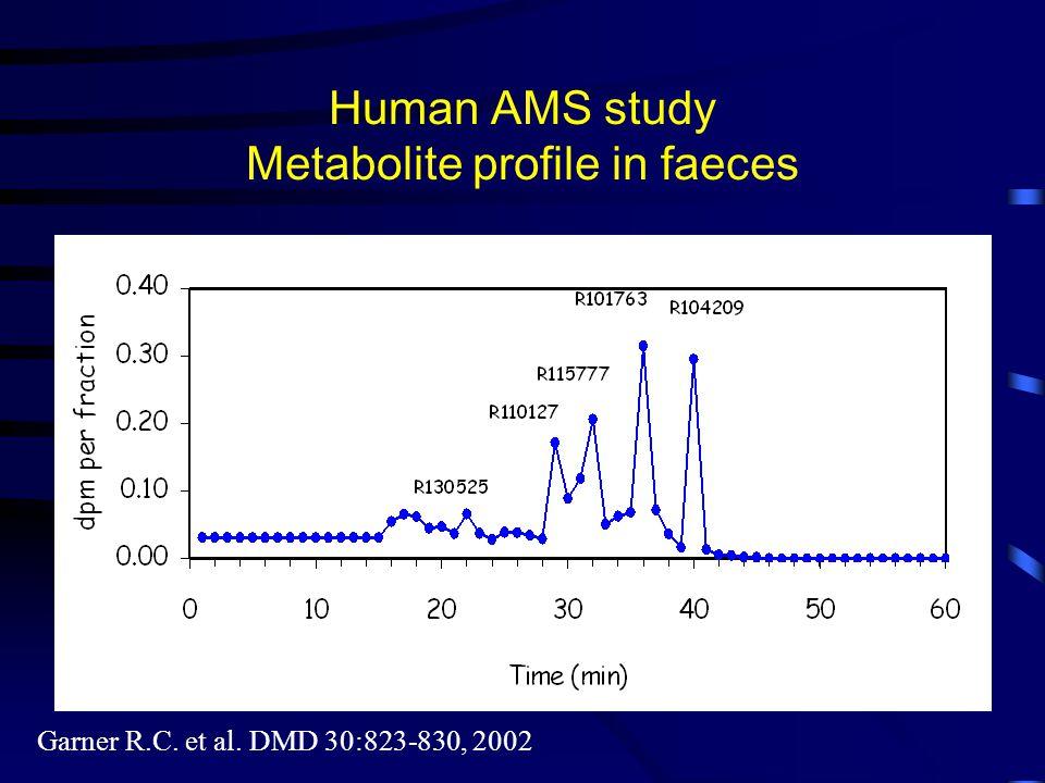 Human AMS study Metabolite profile in faeces Garner R.C. et al. DMD 30:823-830, 2002