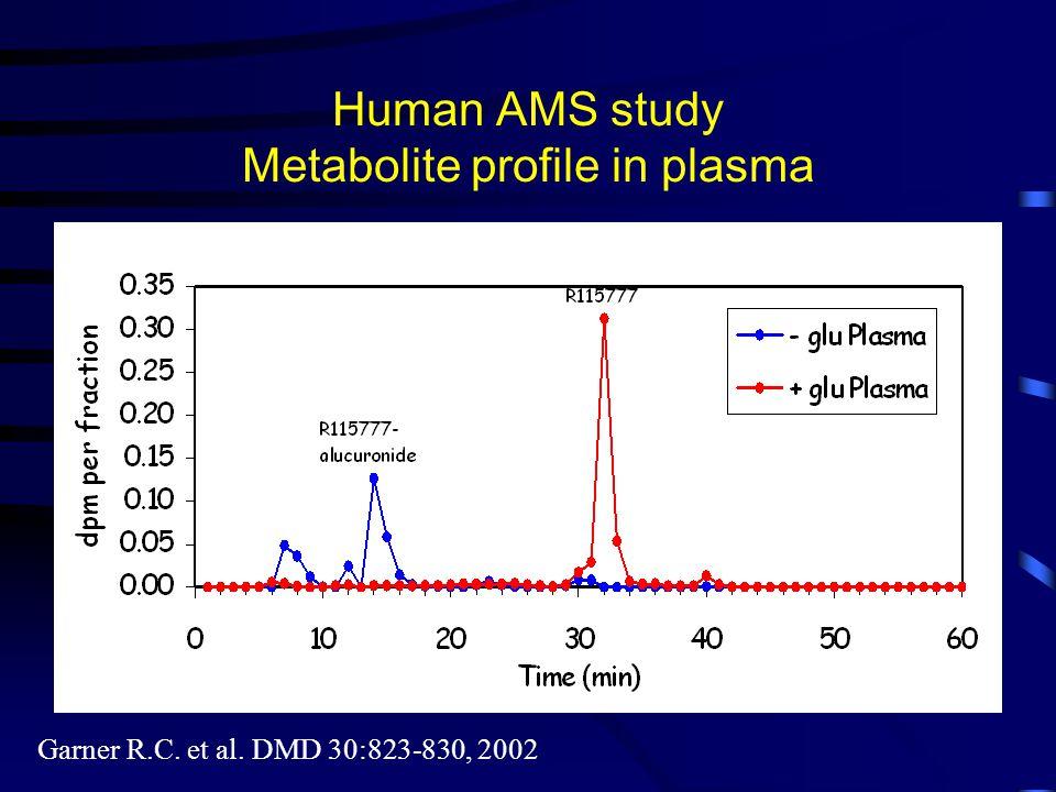 Human AMS study Metabolite profile in plasma Garner R.C. et al. DMD 30:823-830, 2002