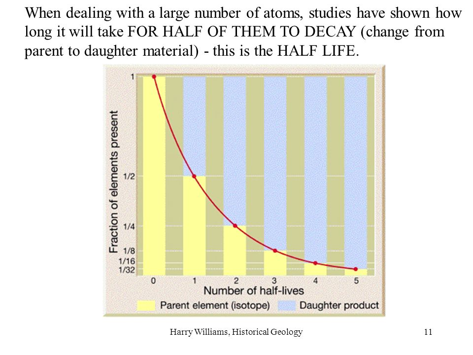 Harry Williams, Historical Geology11 When dealing with a large number of atoms, studies have shown how long it will take FOR HALF OF THEM TO DECAY (change from parent to daughter material) - this is the HALF LIFE.