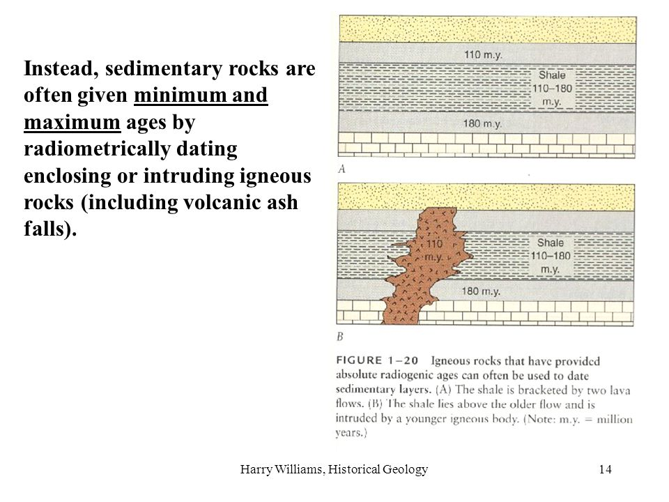 Harry Williams, Historical Geology14 Instead, sedimentary rocks are often given minimum and maximum ages by radiometrically dating enclosing or intruding igneous rocks (including volcanic ash falls).