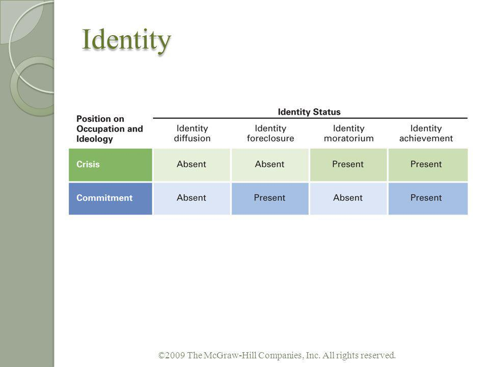 Identity Key changes in identity are more likely to take place in emerging adulthood than in adolescence Especially true for vocational choice One of emerging adulthoods themes is not having many social commitments Developing a positive identity requires considerable self-discipline and planning Identity does not remain stable throughout life MAMA: repeated cycles of moratorium to achievement ©2009 The McGraw-Hill Companies, Inc.