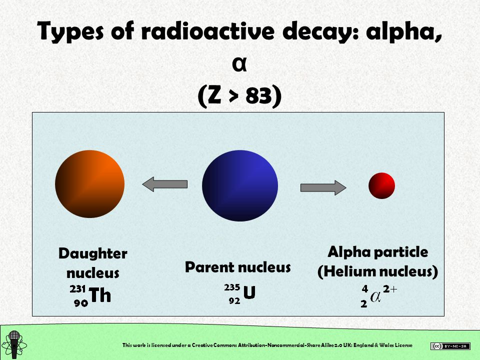 This work is licensed under a Creative Commons Attribution-Noncommercial-Share Alike 2.0 UK: England & Wales License Types of radioactive decay: alpha, α (Z > 83) Daughter nucleus Parent nucleus Alpha particle (Helium nucleus)