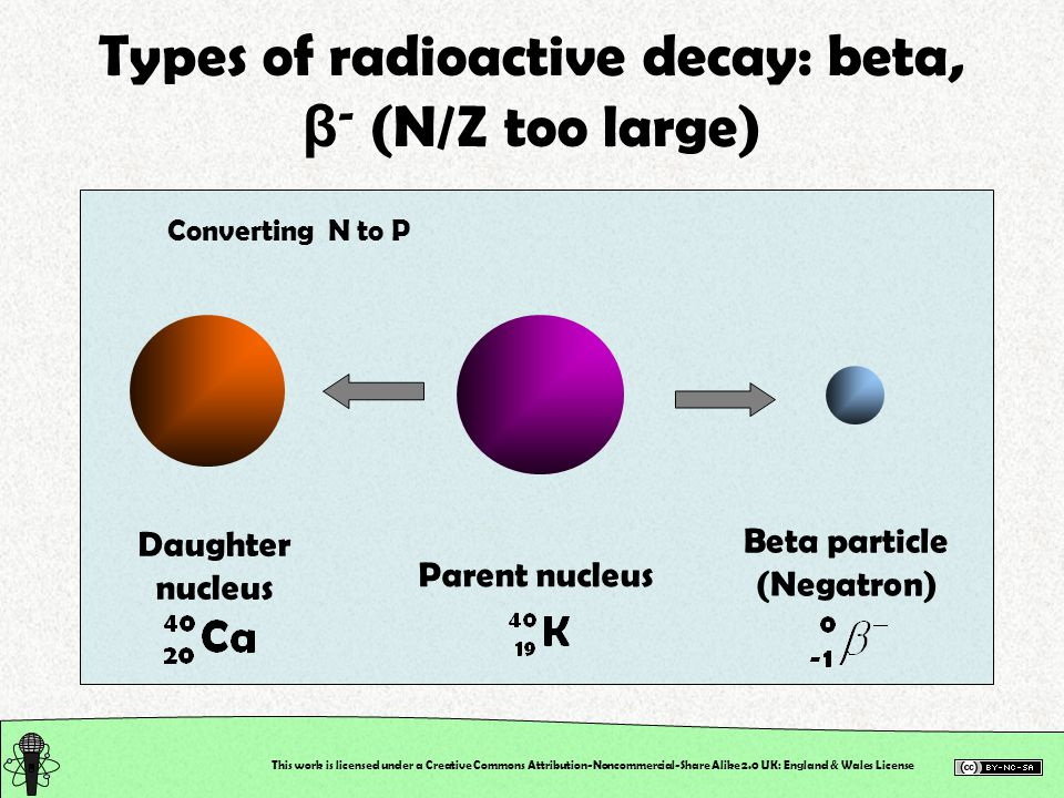 This work is licensed under a Creative Commons Attribution-Noncommercial-Share Alike 2.0 UK: England & Wales License Types of radioactive decay: beta, β - (N/Z too large) Converting N to P Daughter nucleus Parent nucleus Beta particle (Negatron)