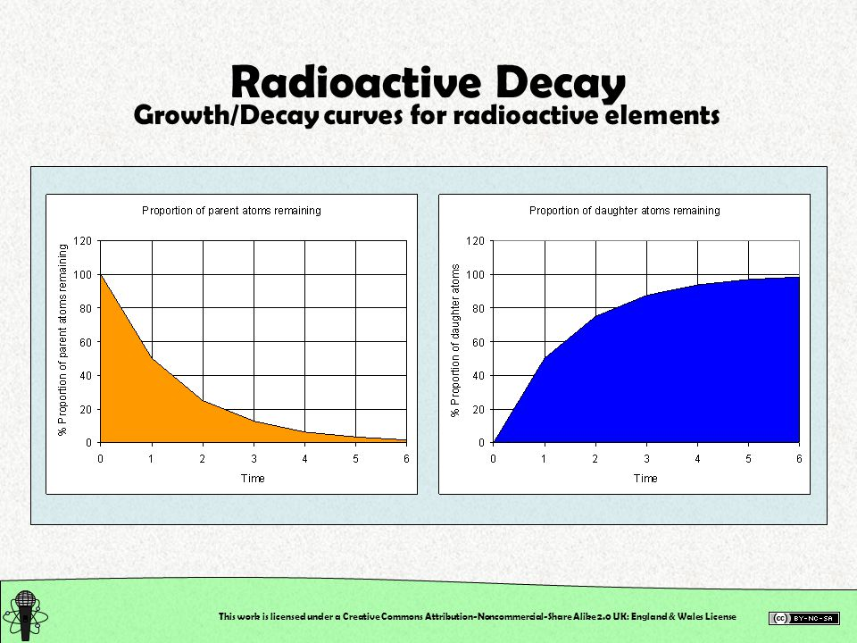 This work is licensed under a Creative Commons Attribution-Noncommercial-Share Alike 2.0 UK: England & Wales License Radioactive Decay Growth/Decay curves for radioactive elements