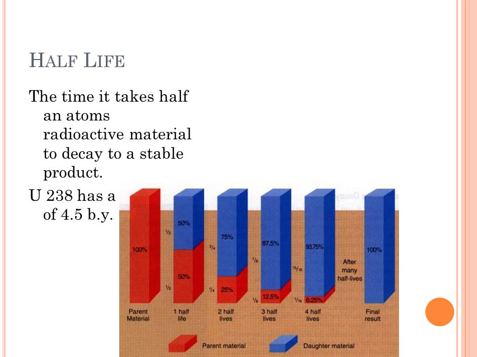 H ALF L IFE The time it takes half an atoms radioactive material to decay to a stable product.