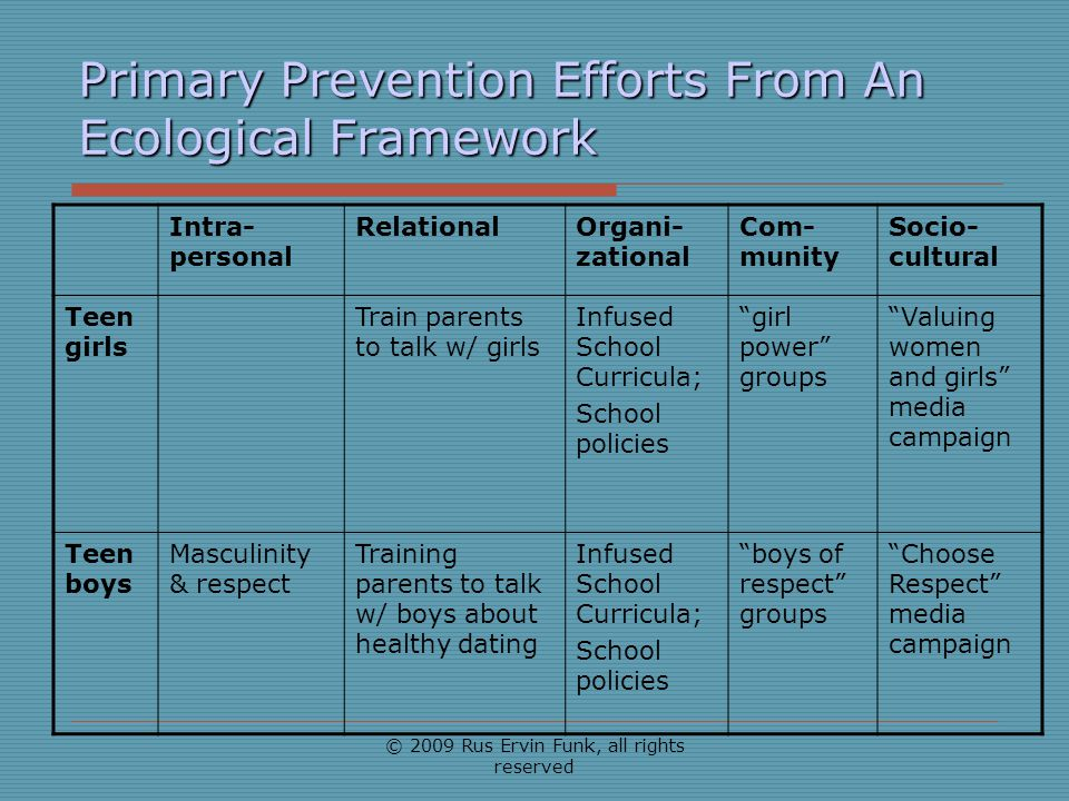 Primary Prevention Efforts From An Ecological Framework Intra- personal RelationalOrgani- zational Com- munity Socio- cultural Teen girls Train parent