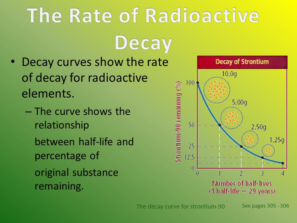 Decay curves show the rate of decay for radioactive elements. – The curve shows the relationship between half-life and percentage of original substanc