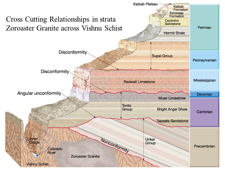 Cross Cutting Relationships in strata Zoroaster Granite across Vishnu Schist