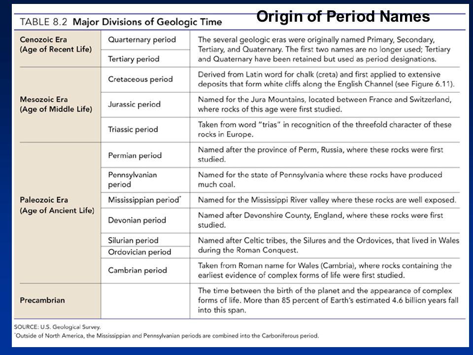 Origin of Period Names