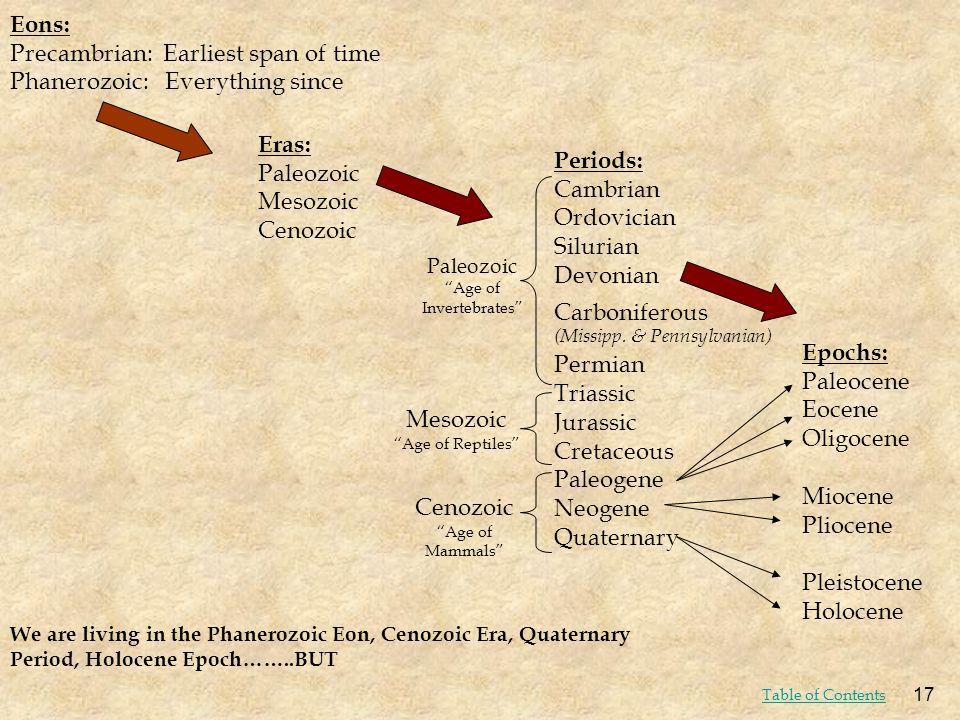 Eons: Precambrian: Earliest span of time Phanerozoic: Everything since Eras: Paleozoic Mesozoic Cenozoic Periods: Cambrian Ordovician Silurian Devonia