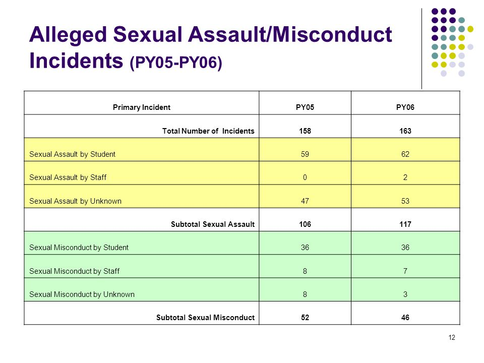 12 Alleged Sexual Assault/Misconduct Incidents (PY05-PY06) Primary IncidentPY05PY06 Total Number of Incidents158163 Sexual Assault by Student5962 Sexual Assault by Staff02 Sexual Assault by Unknown4753 Subtotal Sexual Assault106117 Sexual Misconduct by Student36 Sexual Misconduct by Staff87 Sexual Misconduct by Unknown83 Subtotal Sexual Misconduct5246