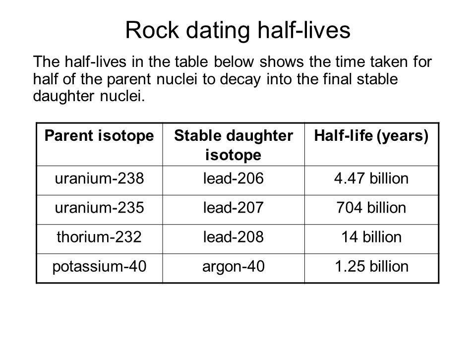 Rock dating half-lives The half-lives in the table below shows the time taken for half of the parent nuclei to decay into the final stable daughter nu