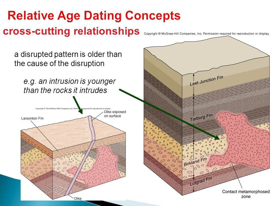cross-cutting relationships a disrupted pattern is older than the cause of the disruption e.g. an intrusion is younger than the rocks it intrudes