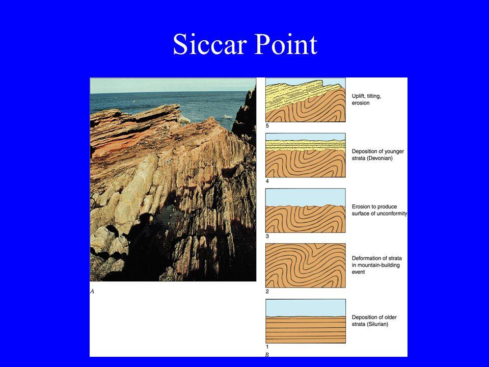 Siccar Point