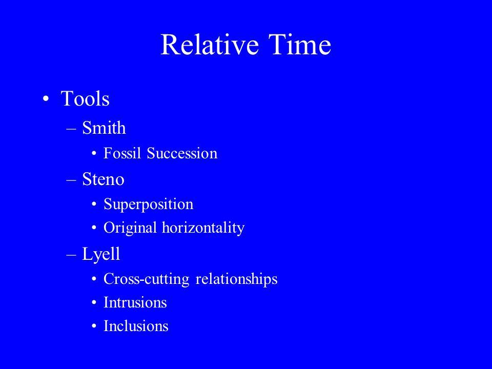 Lithologic Correlation Cross-sections of strata –Establish geometric relationships –Interpret mode of origin