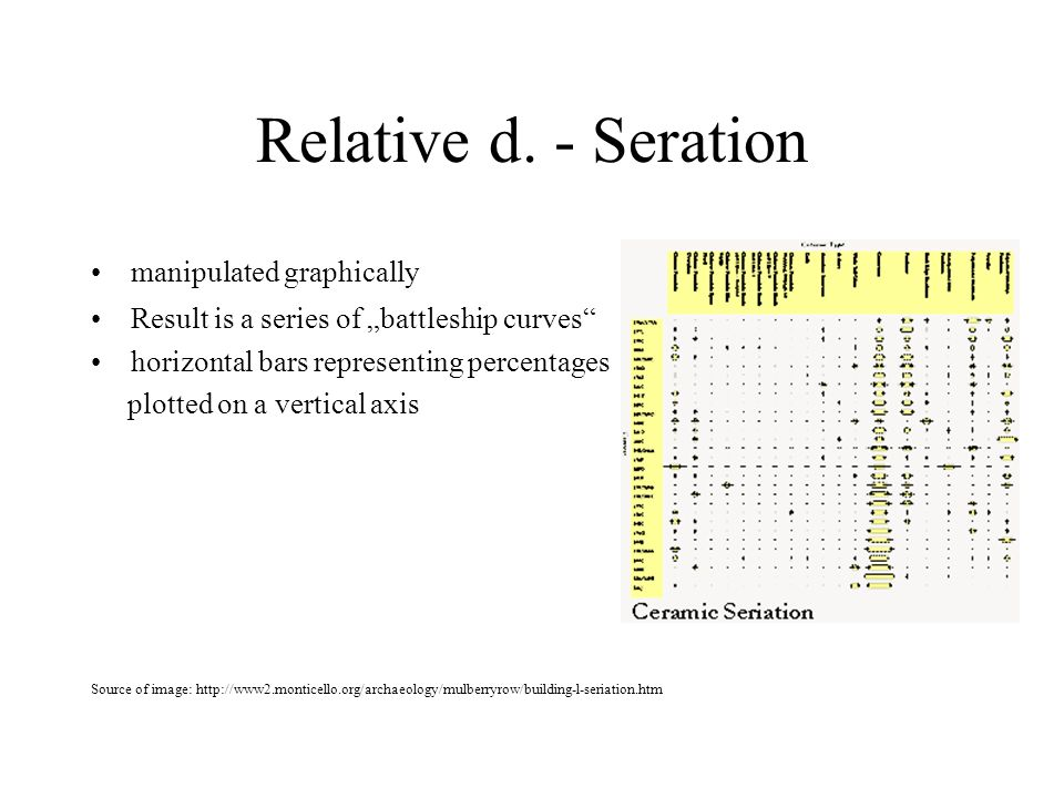 Relative d. - Seration manipulated graphically Result is a series of battleship curves horizontal bars representing percentages plotted on a vertical