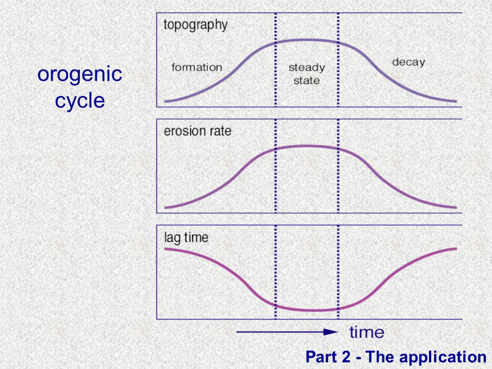 orogenic cycle Part 2 - The application