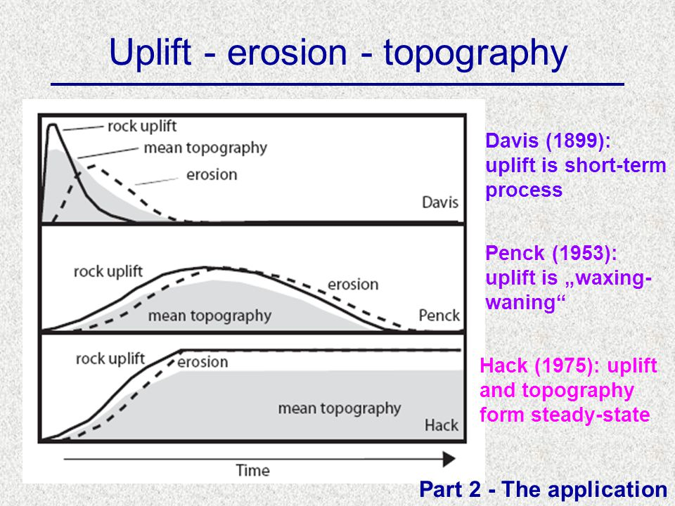 Uplift - erosion - topography Part 2 - The application Hack (1975): uplift and topography form steady-state Penck (1953): uplift is waxing- waning Davis (1899): uplift is short-term process