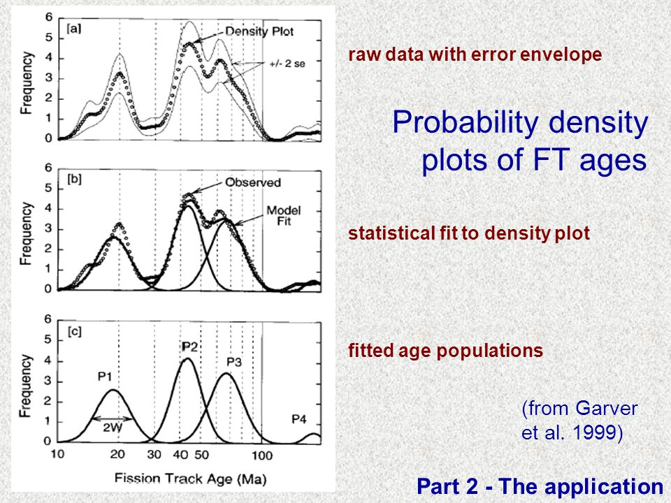 Probability density plots of FT ages Part 2 - The application fitted age populations statistical fit to density plot raw data with error envelope (fro