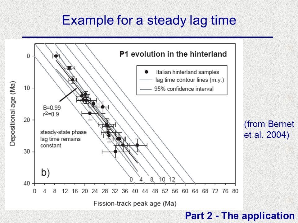 Example for a steady lag time Part 2 - The application (from Bernet et al. 2004)