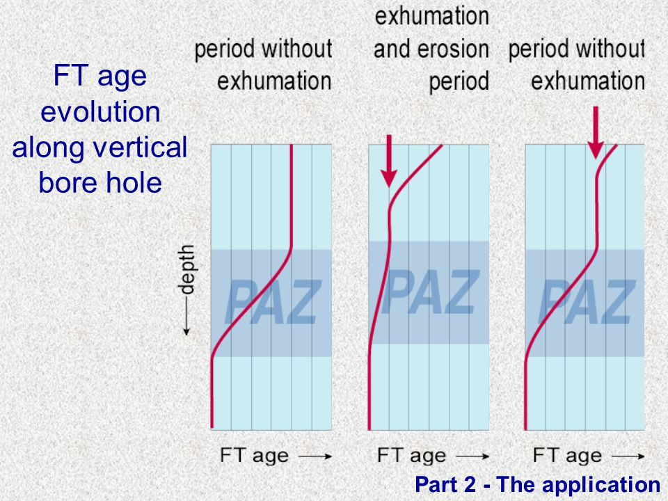 FT age evolution along vertical bore hole Part 2 - The application