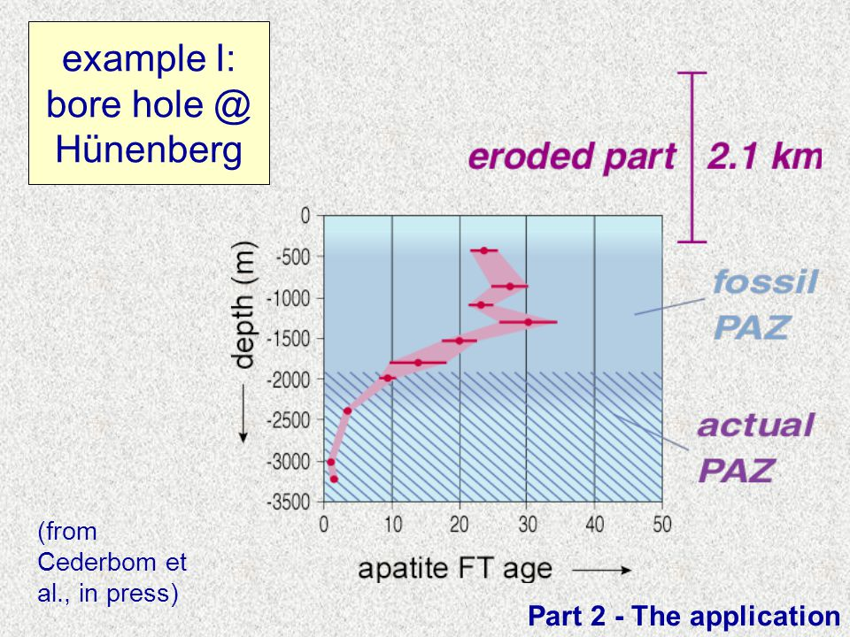 example I: bore hole @ Hünenberg Part 2 - The application (from Cederbom et al., in press)