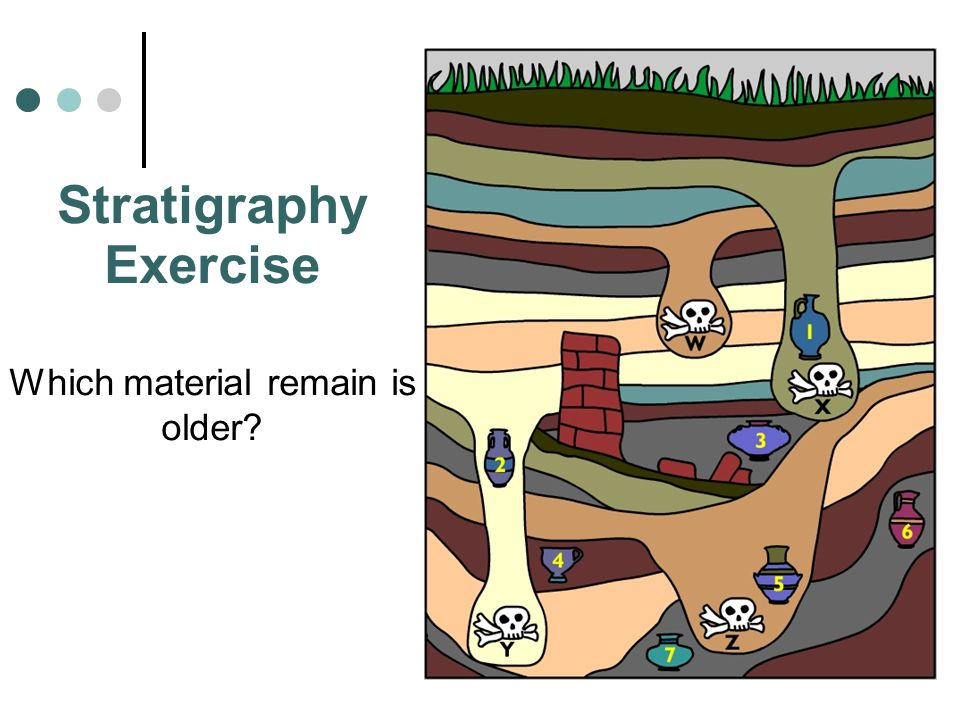 Stratigraphy Exercise Which material remain is older?