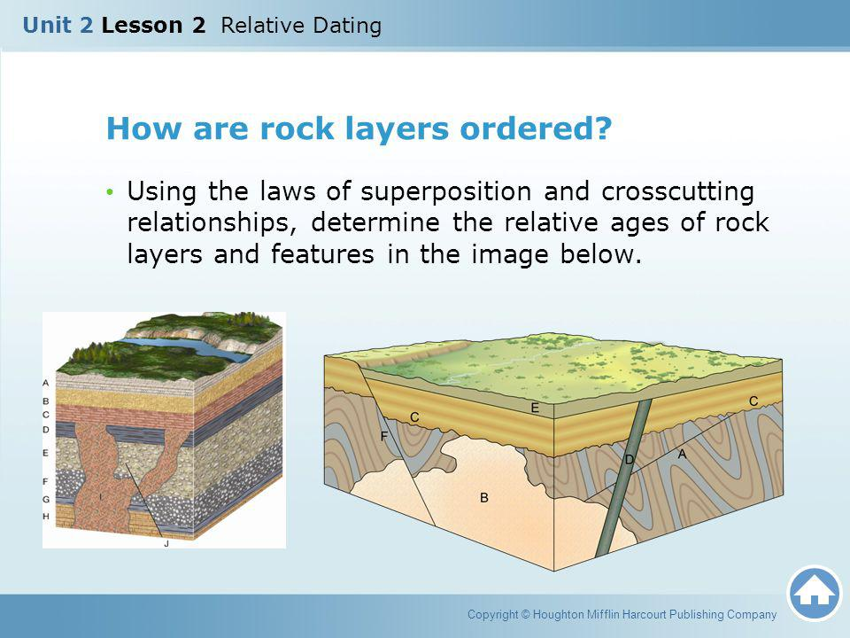 How are rock layers ordered? Using the laws of superposition and crosscutting relationships, determine the relative ages of rock layers and features i
