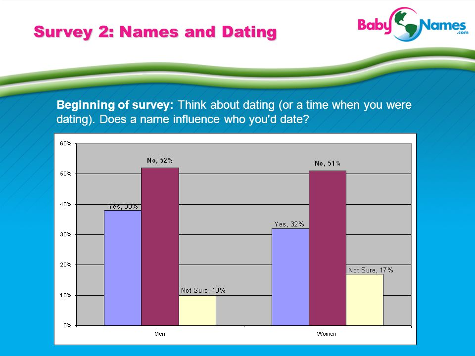 Survey 2: Names and Dating Beginning of survey: Think about dating (or a time when you were dating). Does a name influence who you'd date?