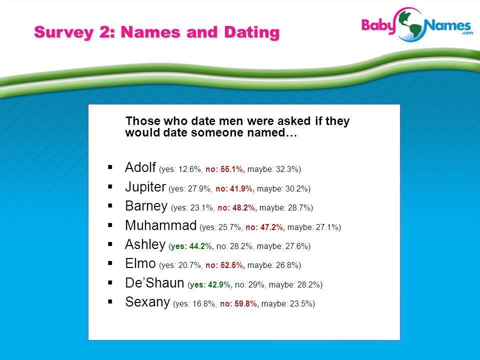 Survey 2: Names and Dating Those who date men were asked if they would date someone named… Adolf (yes: 12.6%, no: 55.1%, maybe: 32.3%) Jupiter (yes: 2