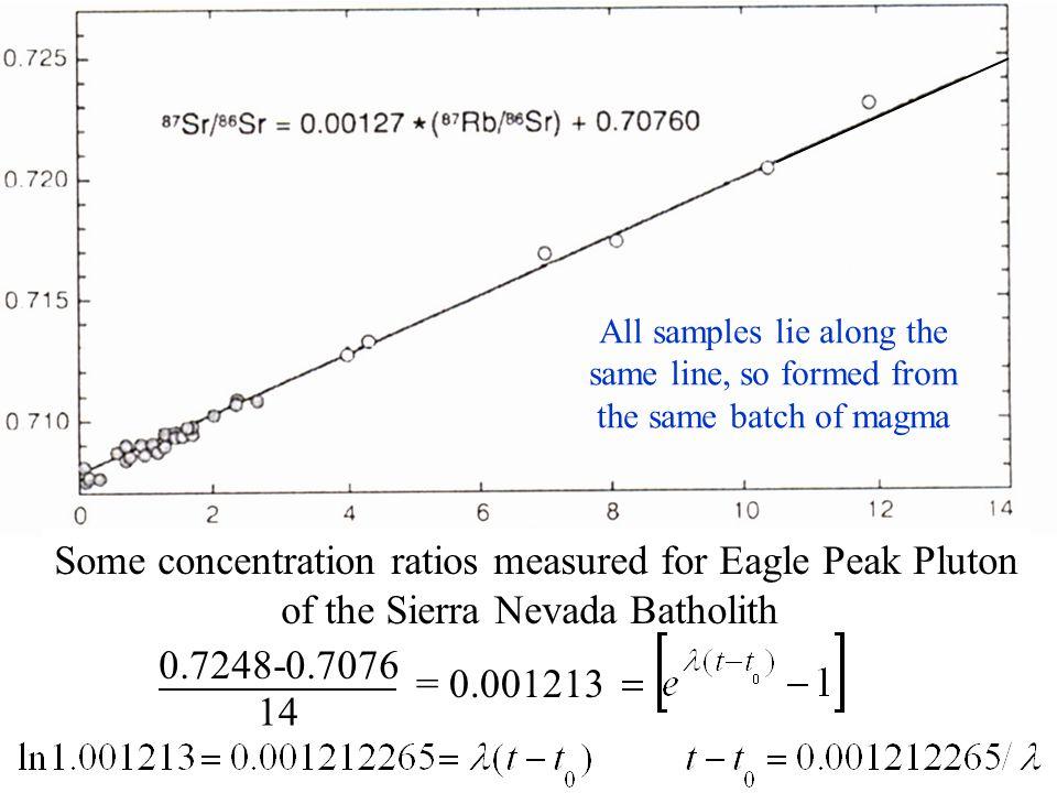 Some concentration ratios measured for Eagle Peak Pluton of the Sierra Nevada Batholith 0.7248-0.7076 14 = 0.001213 All samples lie along the same lin