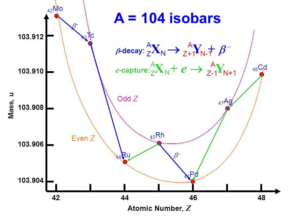 103.912 103.910 103.908 103.906 103.904 Mass, u 42444648 Atomic Number, Z A = 104 isobars 42 Mo 43 Tc 44 Ru 45 Rh 46 Pd 47 Ag 48 Cd Odd Z Even Z -deca